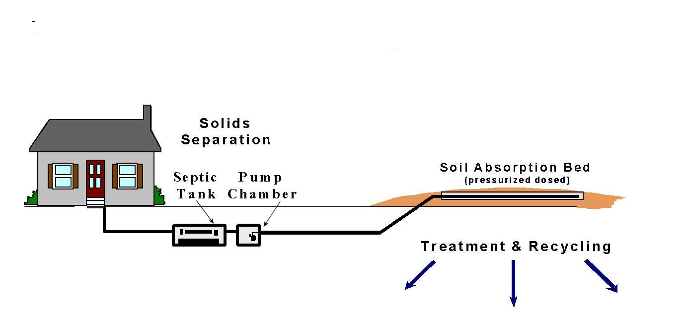 Septic Systems Types